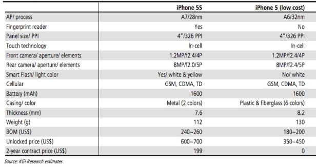 Prognose der iPhone 5S und Günstig-iPhone Spezifikationen