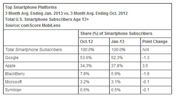 ComScore US-Smartphone-Betriebssysteme