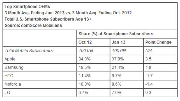 ComScore Smartpohone Hardware-Hersteller USA