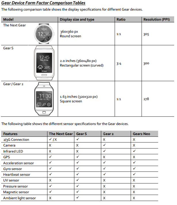 Samsung-Gear-A-Specifications.png