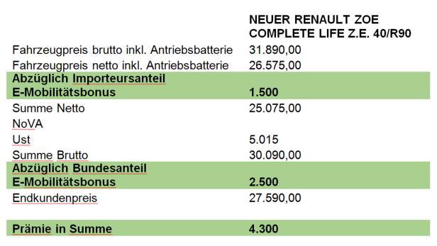 Durchrechnung des Kaufpreises für einen neuen Renault Zoe mit dem neuen Fördermodell