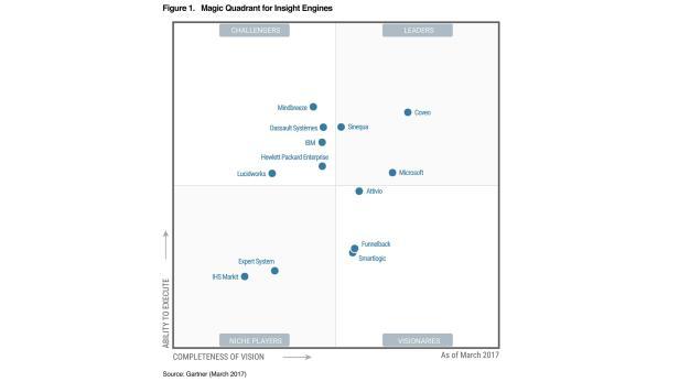 Mindbreeze in Gartner's Magic Quadrant for Insight Engines