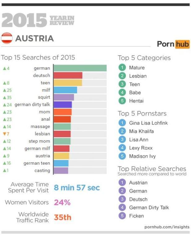 Pornhub Bringt Statistik Ber Pornokonsum In Sterreich  Futurezoneat-2288