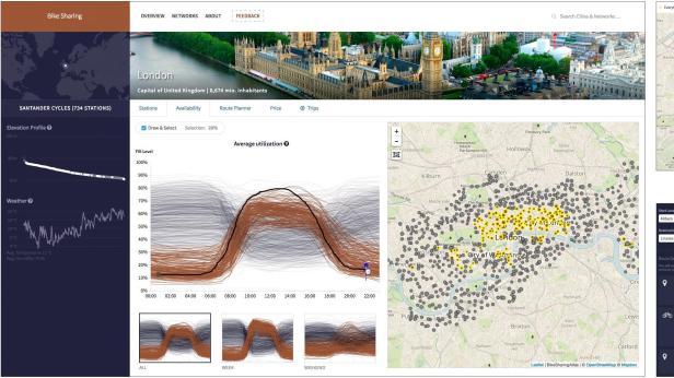 Die Daten von London zeigen starke Wechsel zu den Stoßzeiten