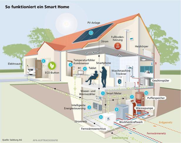 Siemens Infografik Smart Home