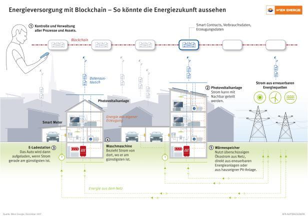 Blockchain Infografik Wien Energie Strom-Sharing