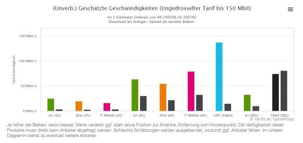 Karte Zeigt Wo Das Handy Netz In österreich Am Schnellsten Ist