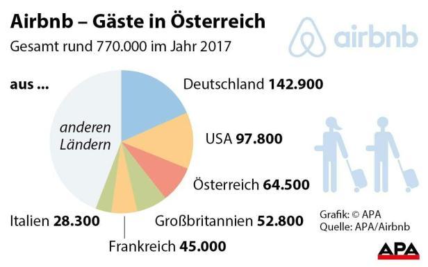 Airbnb  Gäste in Österreich