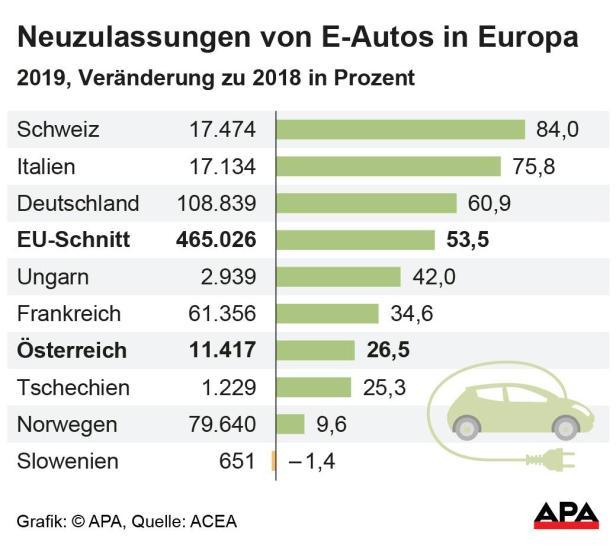 Neuzulassungen von E-Autos in Europa