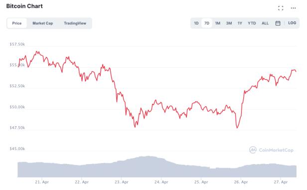 Was wurde fur DoDecoin passieren, um $ 1 zu treffen