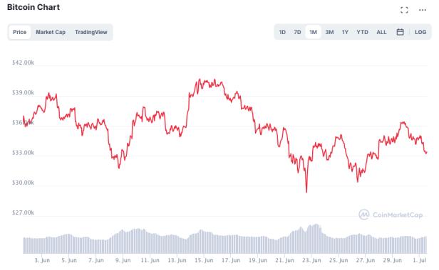 forex broker list george soros investiert in krypto