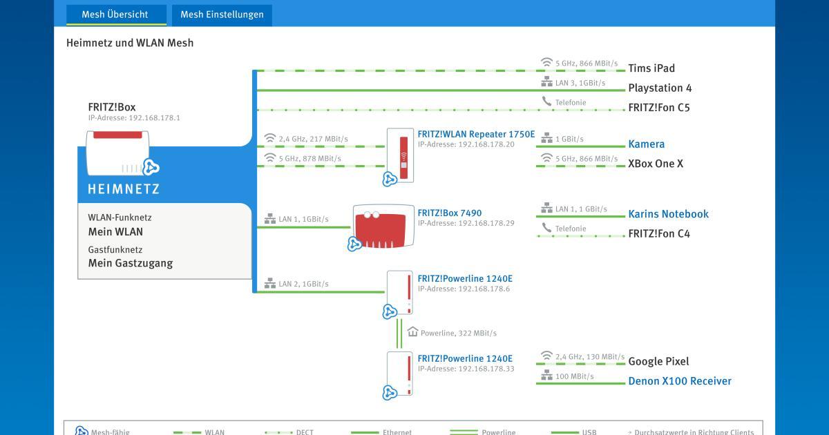 Fritzbox-Update bringt besseres WLAN und Mesh-Funktionen